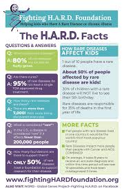 The HARD Facts!